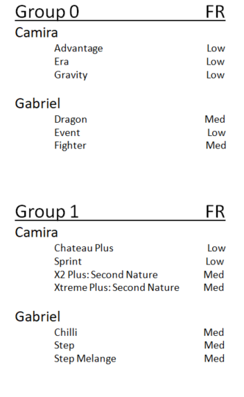 Group 0 1